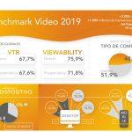 SunMedia: La compra programática alcanza 51,9% de impresiones servidas de vídeo en 2019.