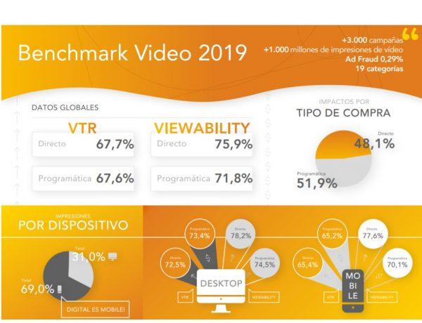 benchmark video, 2019, programapublicidad