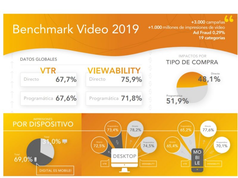 benchmark video, 2019, programapublicidad