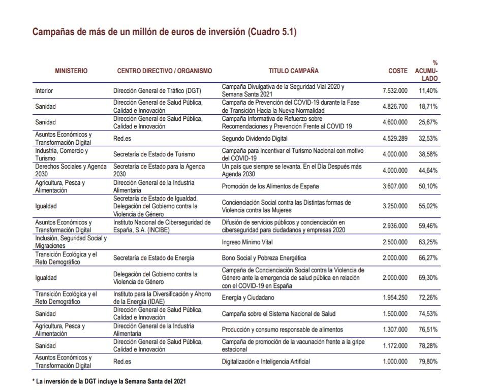 https://www.programapublicidad.com/wp-content/uploads/2020/05/campañas-más-de-un-millón-euros-gobierno-publicidad-institucional-programapublicidad-1.jpg