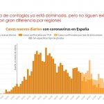 GWI coronavirus Havas Media: Ciudadanos más animados tras el anuncio de la desescalada