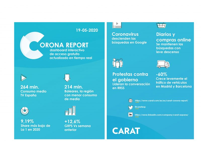 corona report, consumo medio, tv, españa, share, busquedas , Google, protestas, gobierno, carat, programapublicidad