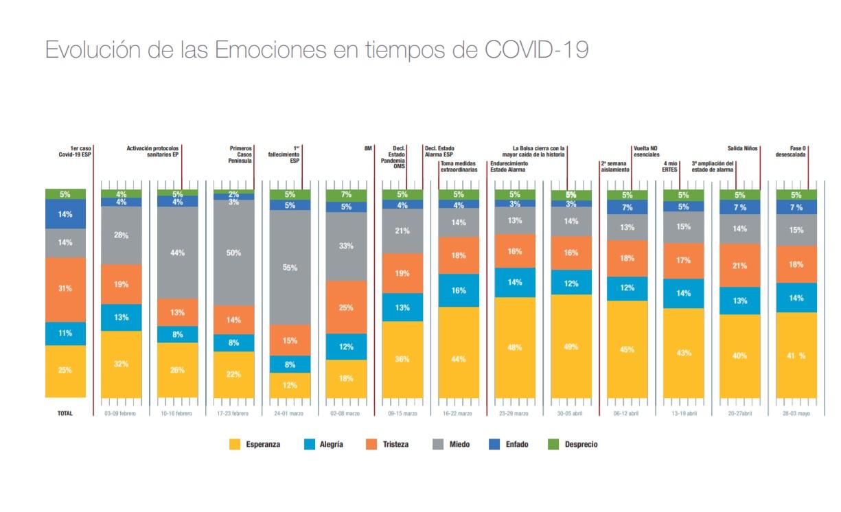 https://www.programapublicidad.com/wp-content/uploads/2020/05/evolución-Monitor-emociones-publicis-covid-19-programapublicidad.jpg