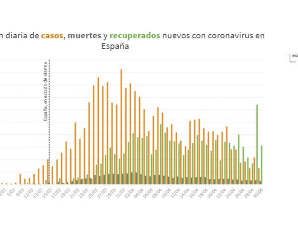 evolucion diaria, coronavirus, havas, impacto, programapublicidad
