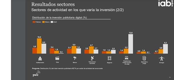 https://www.programapublicidad.com/wp-content/uploads/2020/05/iab-sectores-digital-2-inversión-estado-de-alarma-programapublicidad.jpg