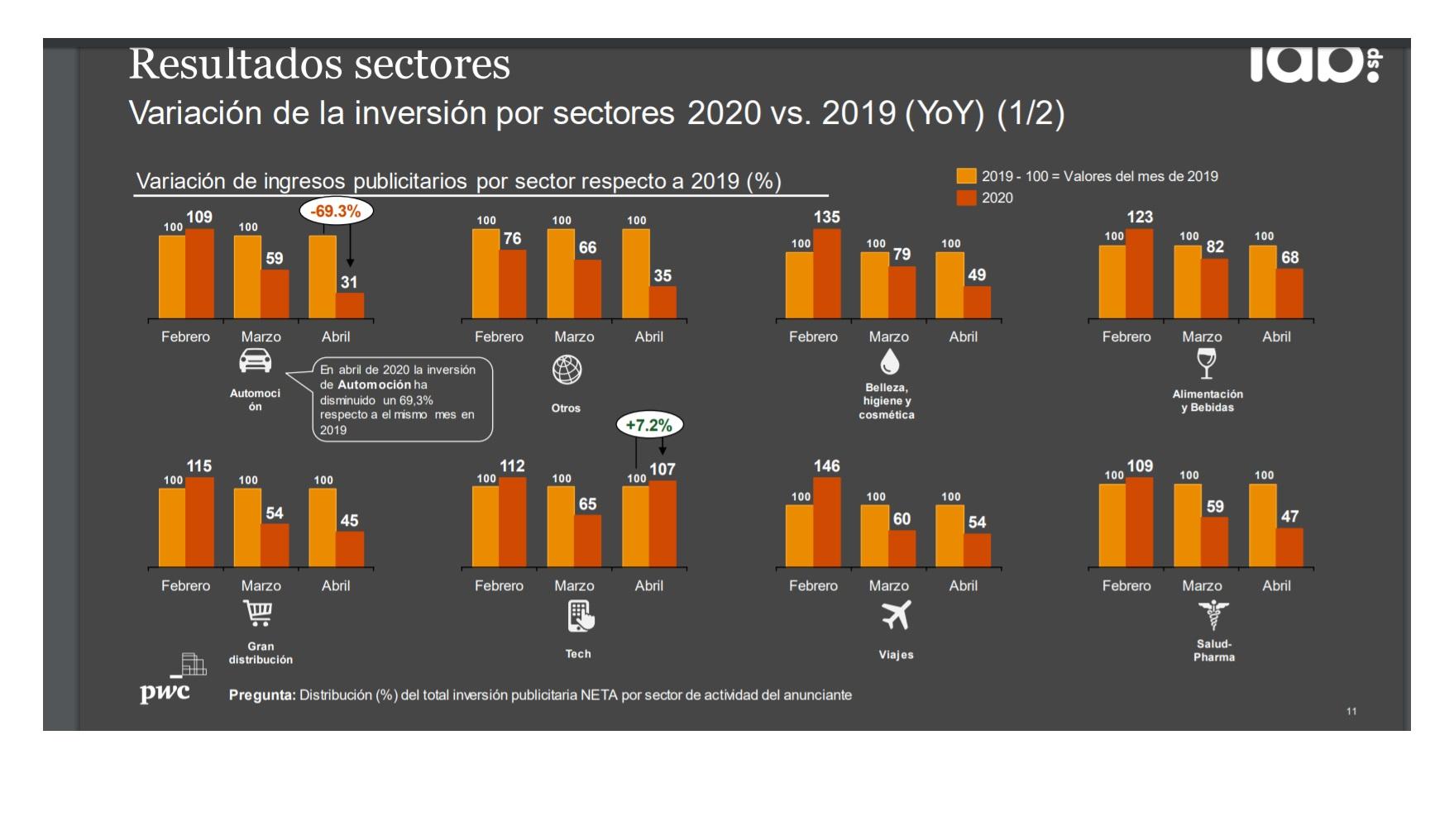 https://www.programapublicidad.com/wp-content/uploads/2020/05/iab-sectores-digital-automocion-inversión-estado-de-alarma-programapublicidad.jpg