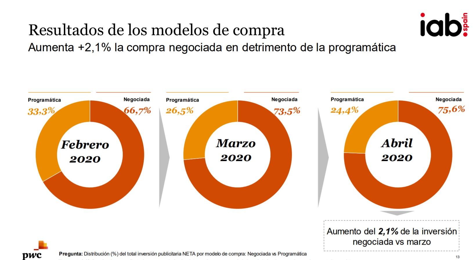 https://www.programapublicidad.com/wp-content/uploads/2020/05/iab-sectores-digital-modelos-de-compra-programatica-inversión-estado-de-alarma-programapublicidad.jpg