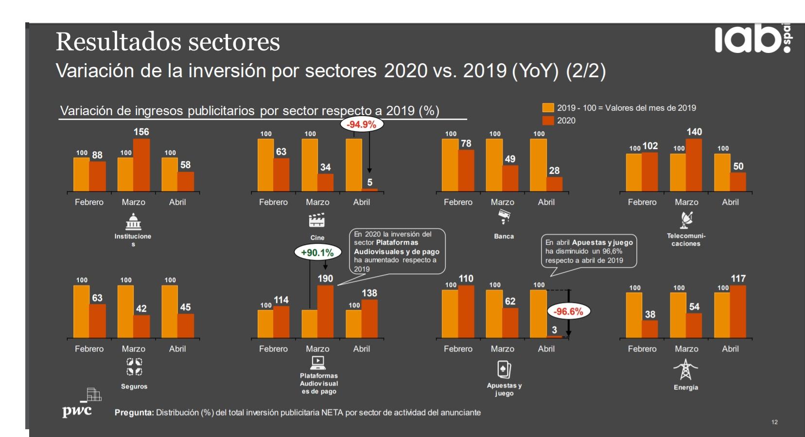 https://www.programapublicidad.com/wp-content/uploads/2020/05/iab-sectores-digital-plataformas-audiovisuales-inversión-estado-de-alarma-programapublicidad.jpg