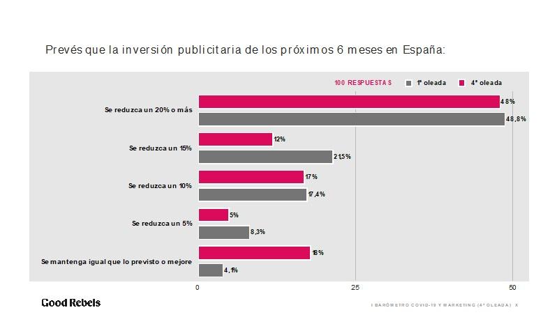 https://www.programapublicidad.com/wp-content/uploads/2020/05/inversion-publicitaria-4ª-oleada-I-Barómetro-COVID-19-Marketing-Good-Rebels-mkt-programapublicidad.jpg