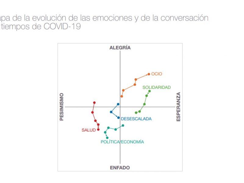 mapa, evolución, Monitor emociones , conversacion, enfado, desescalada, publicis, covid-19, programapublicidad
