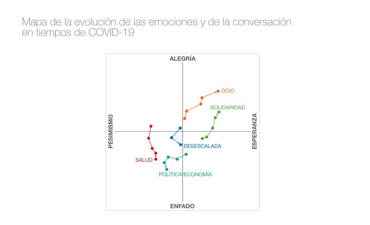 https://www.programapublicidad.com/wp-content/uploads/2020/05/mapa-evolución-Monitor-emociones-conversacion-enfado-desescalada-publicis-covid-19-programapublicidad.jpg