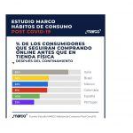 Estudio MARCO : El 40% de los españoles realizará más compras online tras  confinamiento.