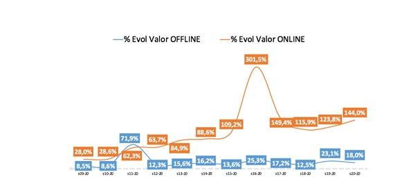 nielsen, compradores, online, programapublicidad
