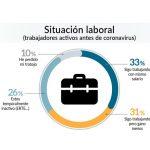 OCU: El 74% de los hogares españoles ha sufrido pérdidas debido a coronavirus.