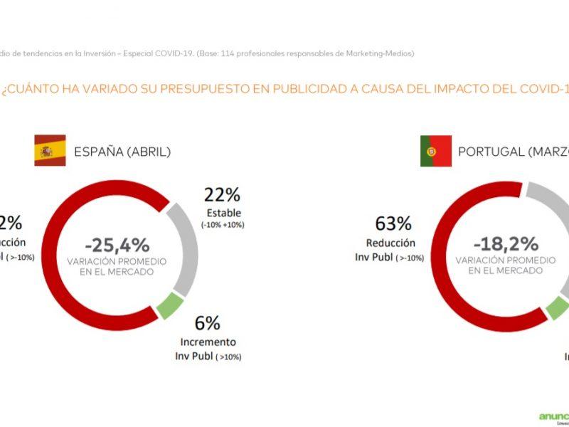presupuesto anunciantes, covid, trendscore, scopen, españa, portugal, programapublicidad