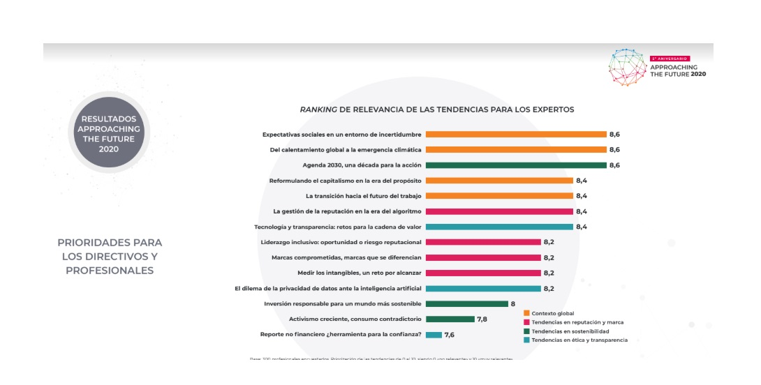 https://www.programapublicidad.com/wp-content/uploads/2020/05/ranking.-relevancia-expertos-5ª-edición-informe-Approaching-the-Future-2020-Tendencias-Reputación-Gestión-de-Intangibles-CANVAS-programapublicidad.jpg