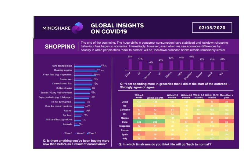 shopping, global, new normal, insights, mindshare, covid, programapublicidad