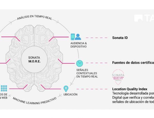 taptap, sonata, machine learning, predictivo, programapublicidad