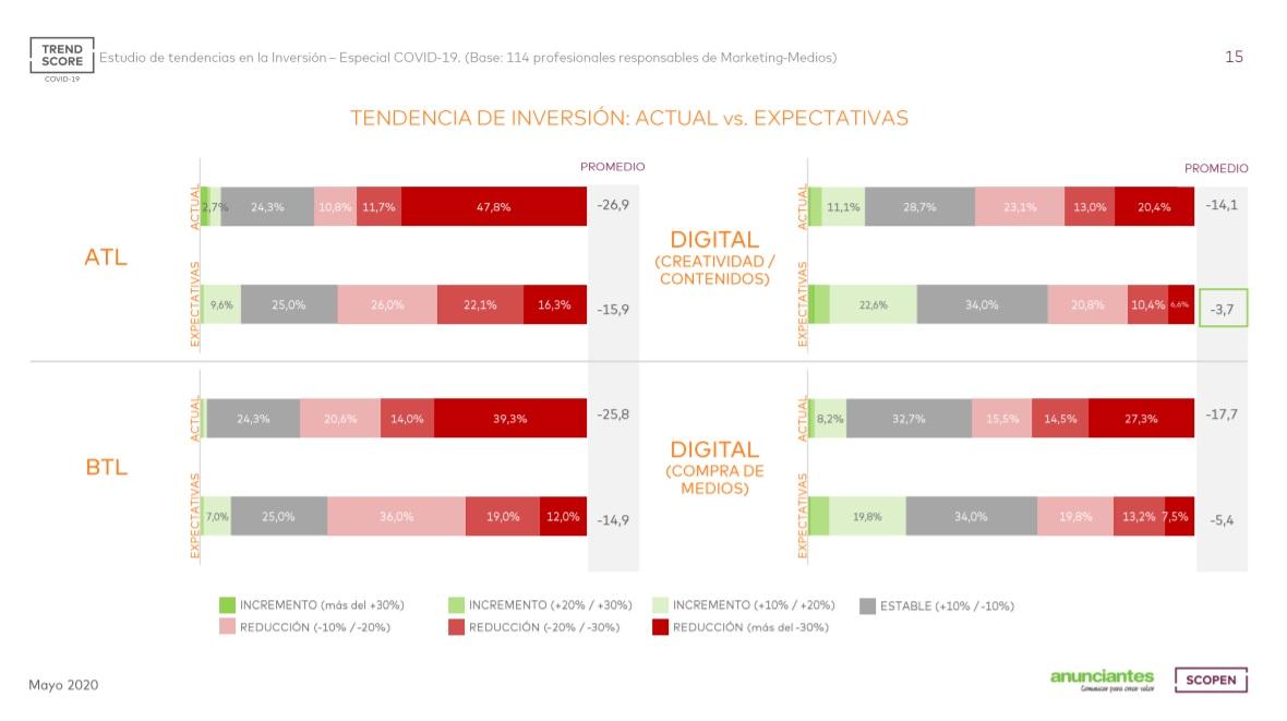 https://www.programapublicidad.com/wp-content/uploads/2020/05/tendencias-inversión-expectativas-digital-consumidores-anunciantes-covid-trendscore-scopen-españa-portugal-programapublicidad.jpg