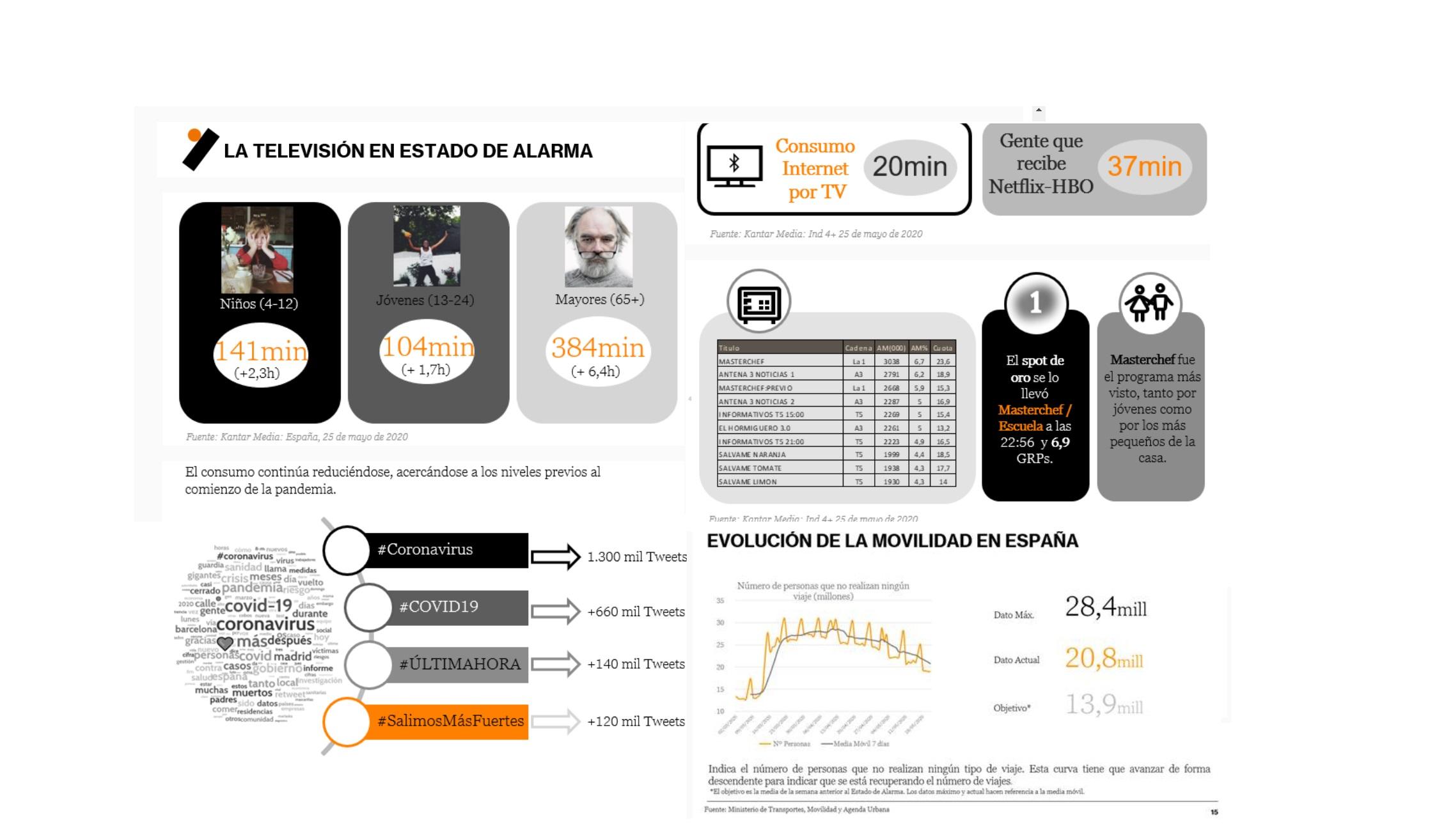 https://www.programapublicidad.com/wp-content/uploads/2020/05/wavemaker-diario-movilidad-españa-consumo-tv-por-internet-hbo-netflix-hashtag-covid-19-programapublicidad.jpg