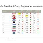 Coca-Cola  marca más elegida en España según Kantar Brand Footprint 2020