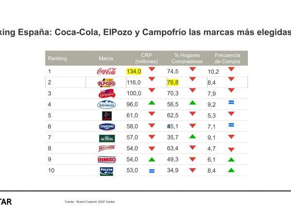 brand footprint, kantar, españa, marcas, elegidas, #marcasmaselegidas, programapublicidad