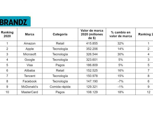 brandz, top 10, programapublicidad
