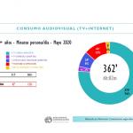 Cae consumo audiovisual en mayo a 6 horas y 2 minutos, -61 minutos