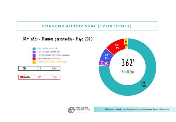 consumo, audiovisual , mayo, rosco, barlovento, tv, programapublicidad
