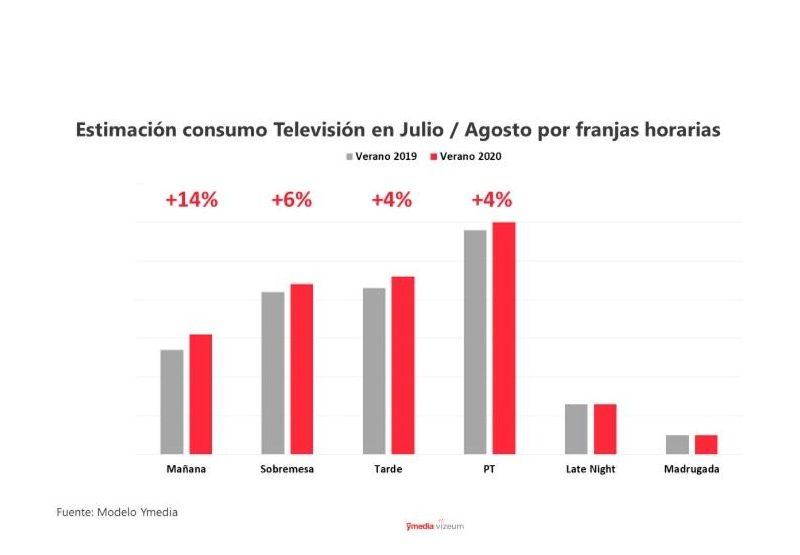 estimación, consumo, dentsu, televisión, programapublicidad