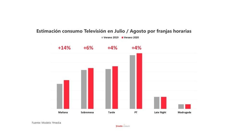 https://www.programapublicidad.com/wp-content/uploads/2020/06/e3stimación-consumo-dentsu-televisión-programapublicidad.jpg