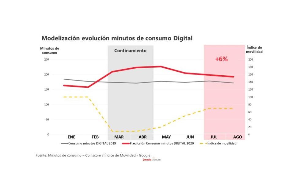Evolución minutos consumo digital