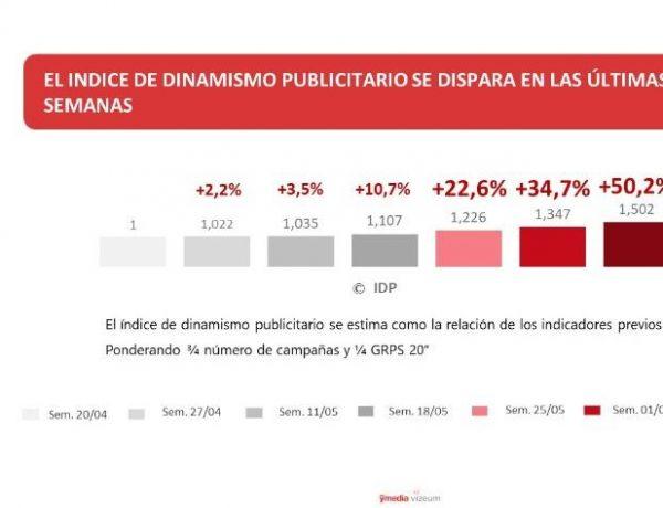indice, dinamismo, publicitario, DPC, programapublicidad