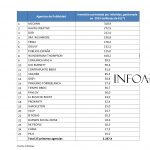Infoadex: McCann, Havas Creative y DDB lideran inversión de Agencias de Publicidad