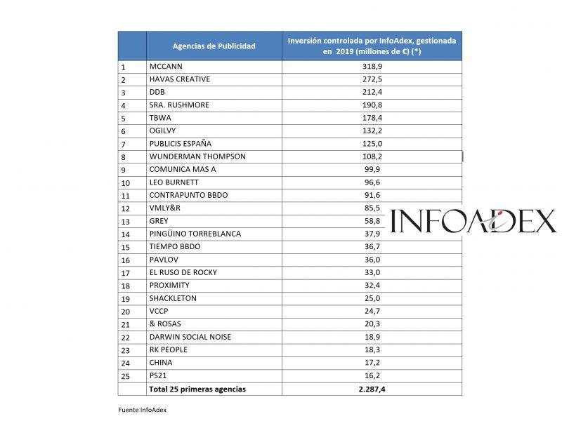 infoadex, mayo, inversion, agencias , publicidad, publicitaria, programapublicidad