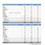 Infoadex: La inversión publicitaria cae un -51,3% en mayo de 2020.
