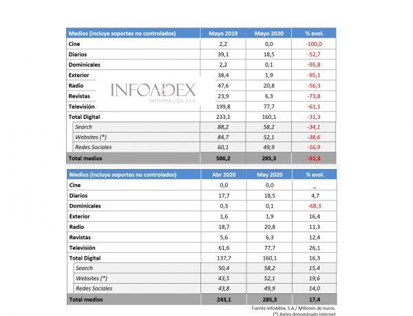 infoadex, mayo, inversion, publicitaria, programapublicidad