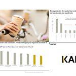 KANTAR: Primeras señales de recuperación en consumo fuera del hogar .
