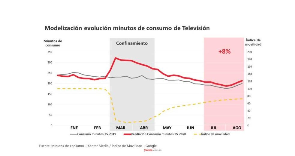 https://www.programapublicidad.com/wp-content/uploads/2020/06/modelización-consumo-dentsu-televisión-programapublicidad.jpg