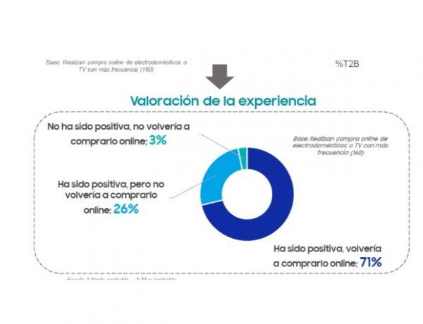 samsung, ipsos, experiencia, compra, online, programapublicidad