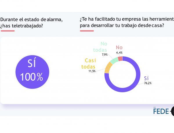 teletrabajo, FEDE, AGENCIAS ESPAÑA, ESTUDIO , GESTION COVID, COLLEGGI, 8 junio, 2020, programapublicidad