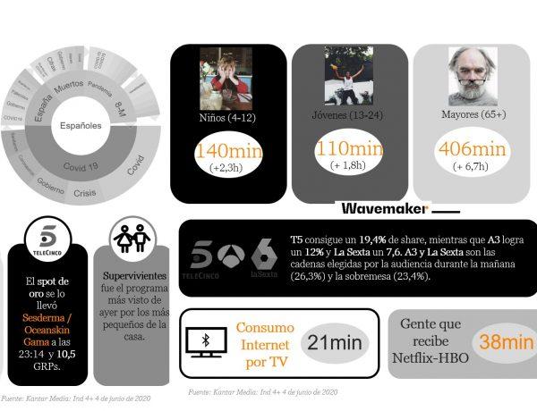wavemaker, comsumo, tv , internet, hbo, netflix, programapublicidad