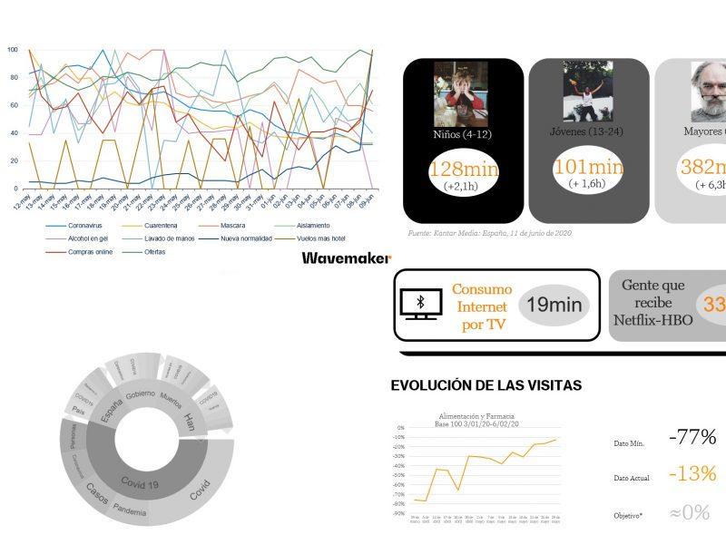 wavemaker, consumo, televisión, programapublicidad