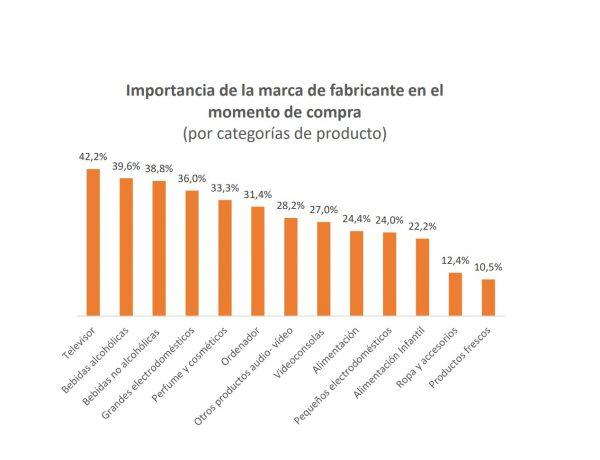 AIMC Marcas ,analiza ,relación , marcas , consumidores , importancia , marca, programapublicidad