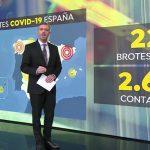 Antena 3 Noticias1 lideró el miércoles con 2,3 millones de espectadores y 19,4%.