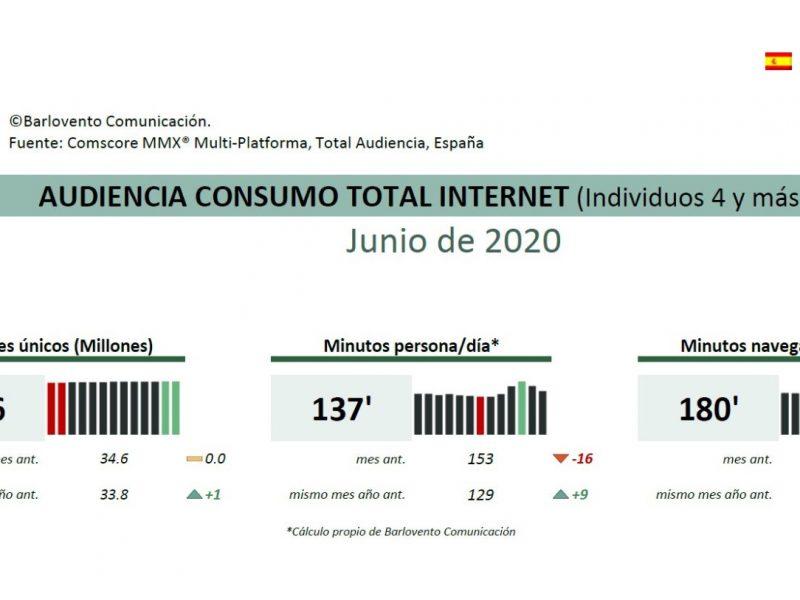 audiencia, consumo, internet, junio , 2020, barlovento, comunicación, programapublicidad