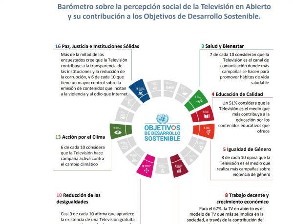 barometro uteca, tv en abierto, desarrollo sostenible, jun20