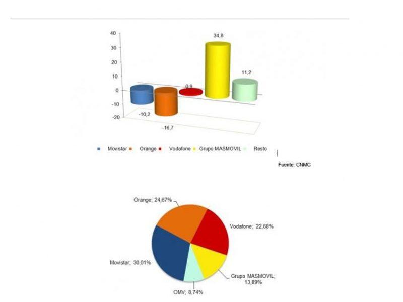 cnmc, portabilidades, móviles, programapublicidad