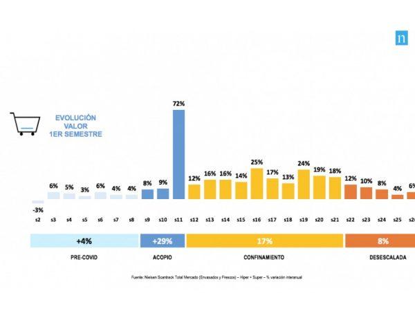 gran consumo ,crecerá , 5% , 2020, Nielsen, programapublicidad