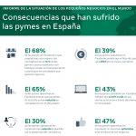 Solo 47% de pymes españolas en Facebook son optimistas sobre sus negocios.